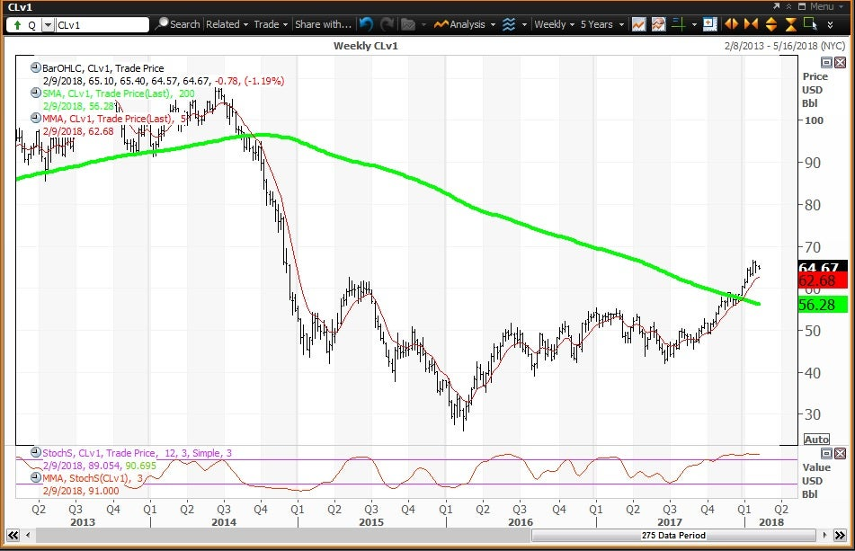 Weekly technical chart showing the performance of crude oil