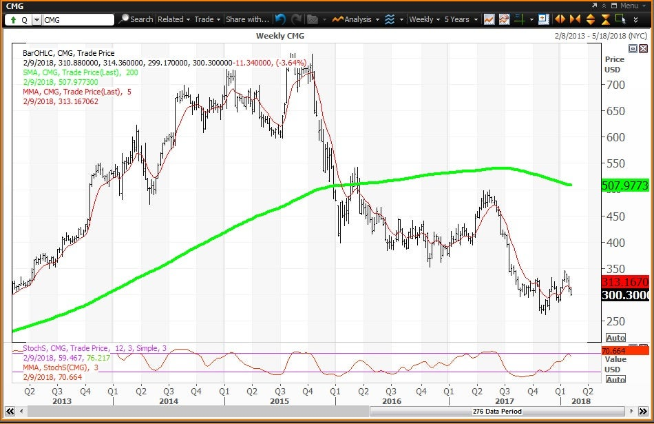 Weekly technical chart showing the performance of Chipotle Mexican Grill, Inc. (CMG) stock