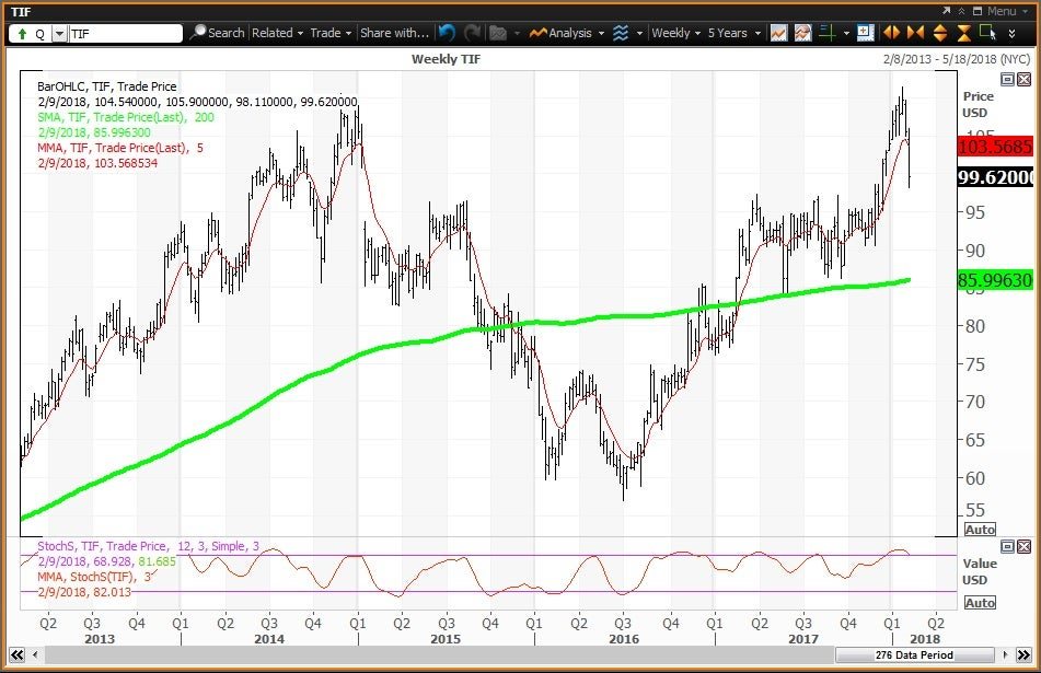 Weekly technical chart showing the performance of Tiffany & Co. (TIF) stock