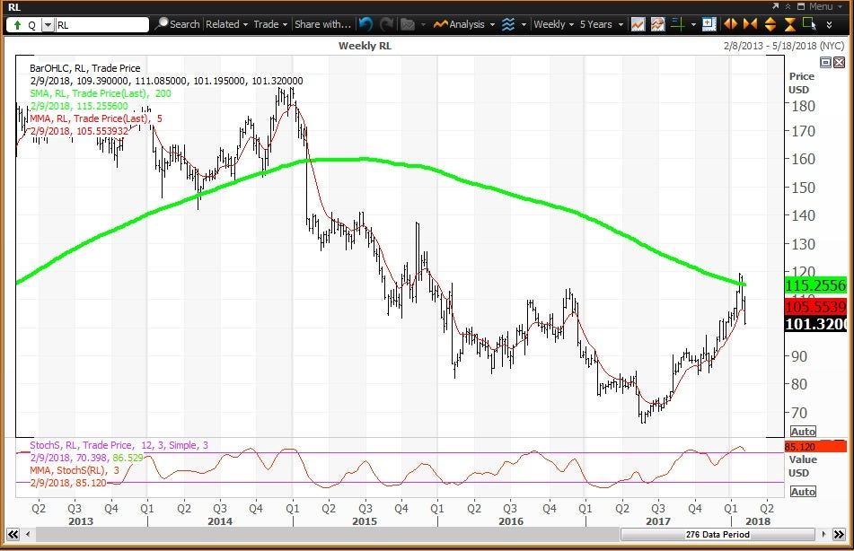 Weekly technical chart showing the performance of Ralph Lauren Corporation (RL) stock