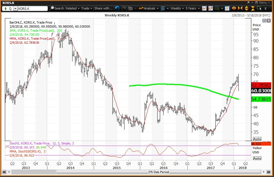 Weekly technical chart showing the performance of Michael Kors Holdings Limited (KORS) stock