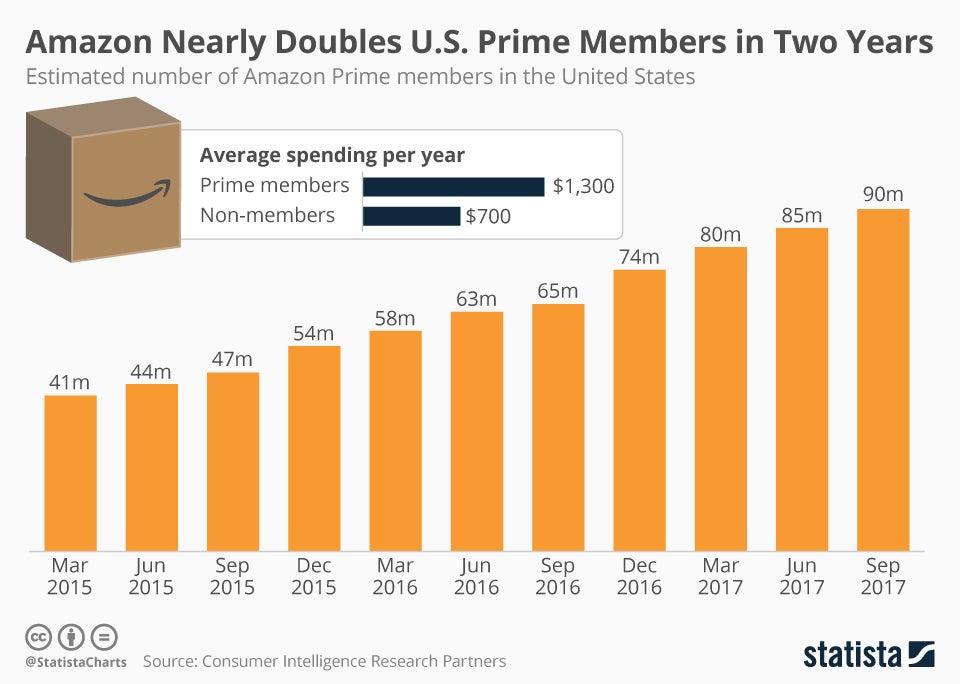 9 Companies Amazon Is Killing Investopedia