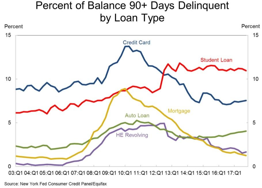 Graph showing the percent of balance in delinquency by loan type.