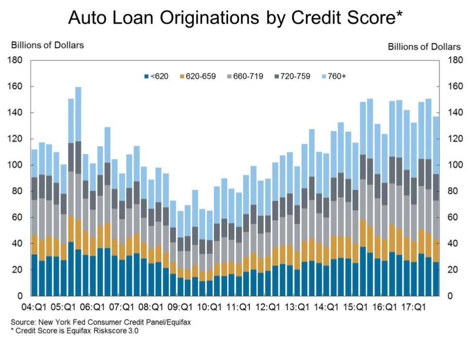 Graph showing auto-loan originations based on credit score. Not the increase in auto-loans.