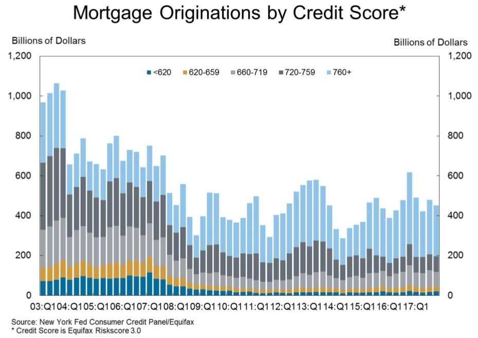 Graph showing mortgage originations by credit score since 2003.