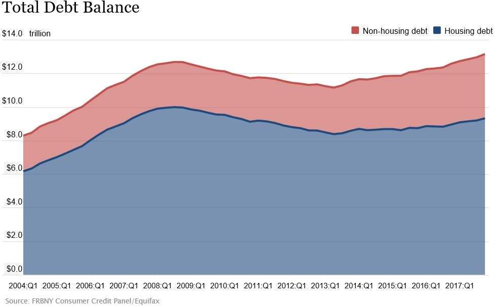Graph of debt balance between housing and non-housing debt.