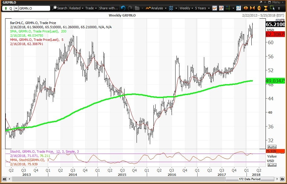 Weekly technical chart showing the performance of Garmin Ltd. (GRMN) stock
