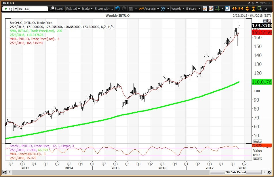 Weekly technical chart showing the performance of Intuit Inc. (INTU) stock