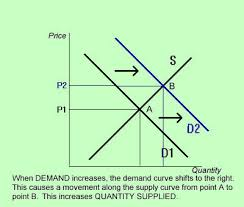 Graph depicting the relationship between supply and demand