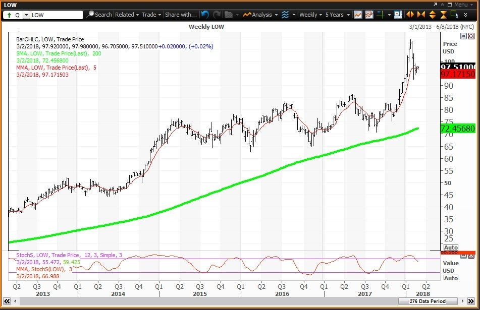 Weekly technical chart showing the performance of Lowe's Companies, Inc. (LOW) stock