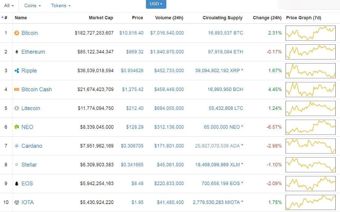 bitcoin-price-prediction