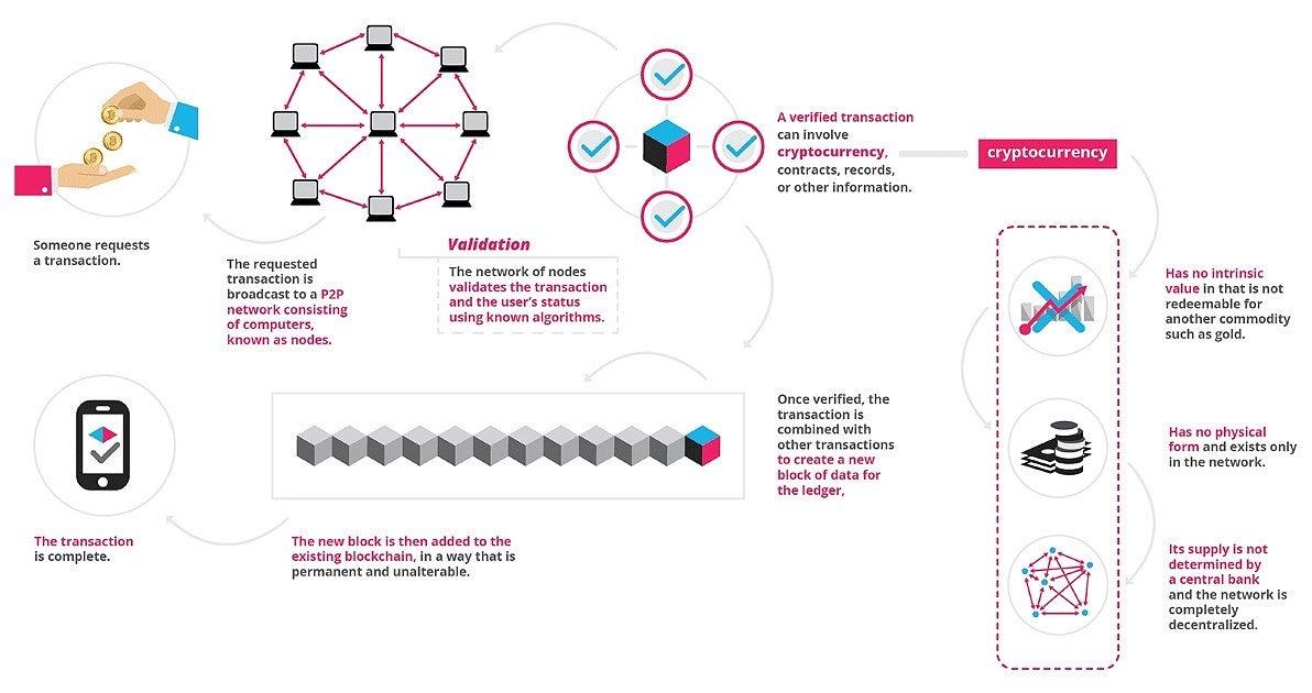 blockchain transactions live