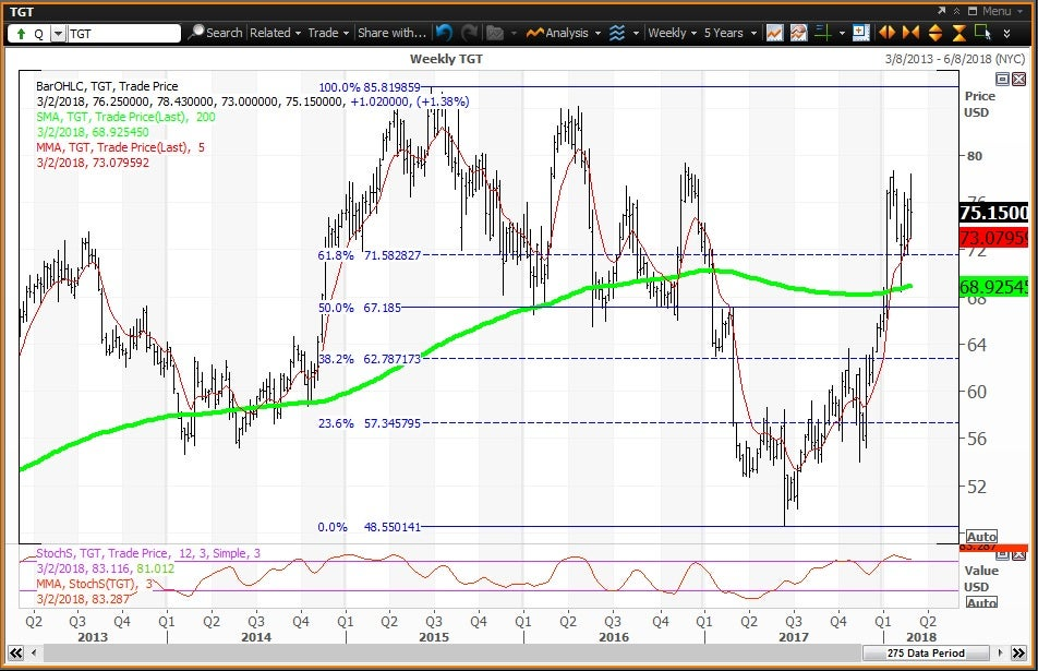Weekly technical chart showing the performance of Target Corporation (TGT) stock