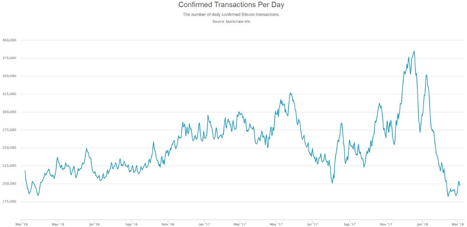 Bitcoin price sinks as trading volume craters to 2 year low while the price of bitcoin ethereum and ripple fluctuate on an hourly basis it seems theres no stopping the crypto train as the media hype escalates and ccuart Image collections