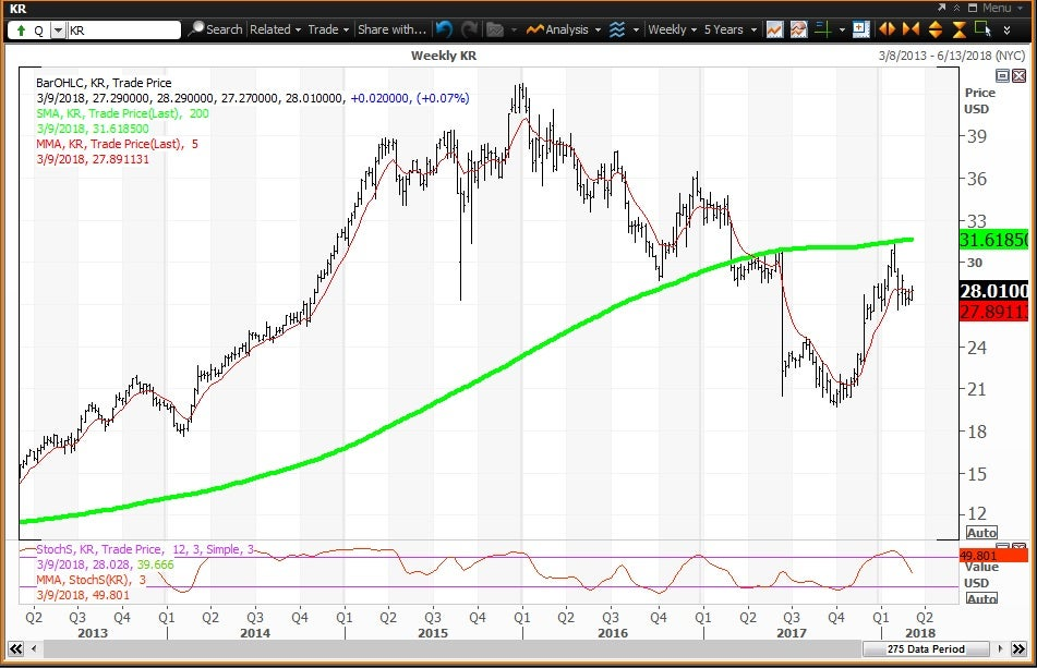 Weekly technical chart showing the performance of The Kroger Co. (KR) stock