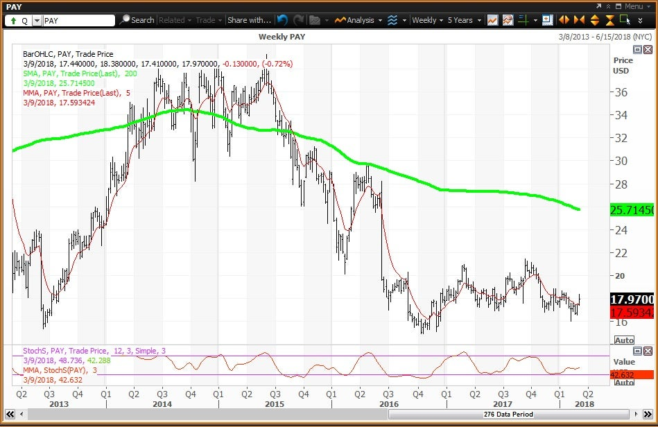 Weekly techincal chart showing the performance of VeriFone Systems, Inc. (PAY) stock