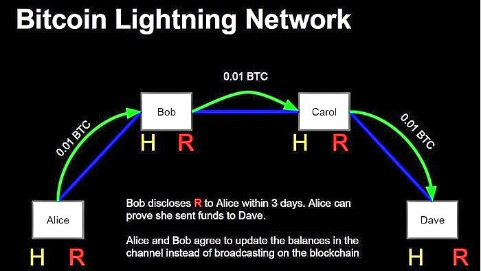 Diagram describing how the Bitcoin Lightning Network functions.