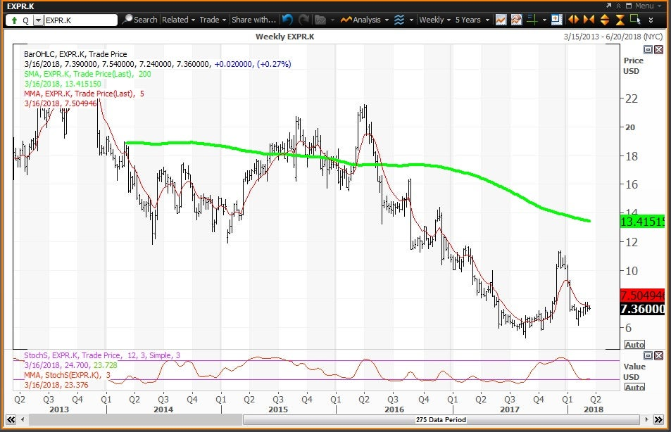 Weekly technical chart showing the performance of Express, Inc. (EXPR) stock