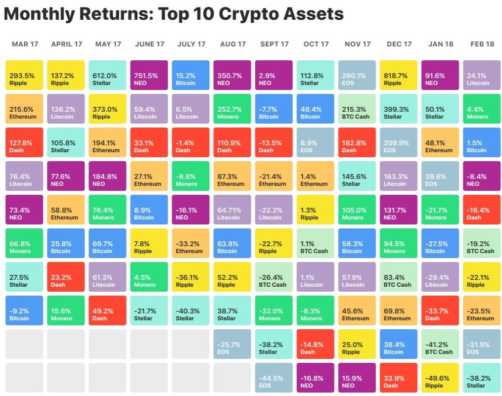 Returns From Cryptocurrencies Have Varied Massively In The Last 12 Months
