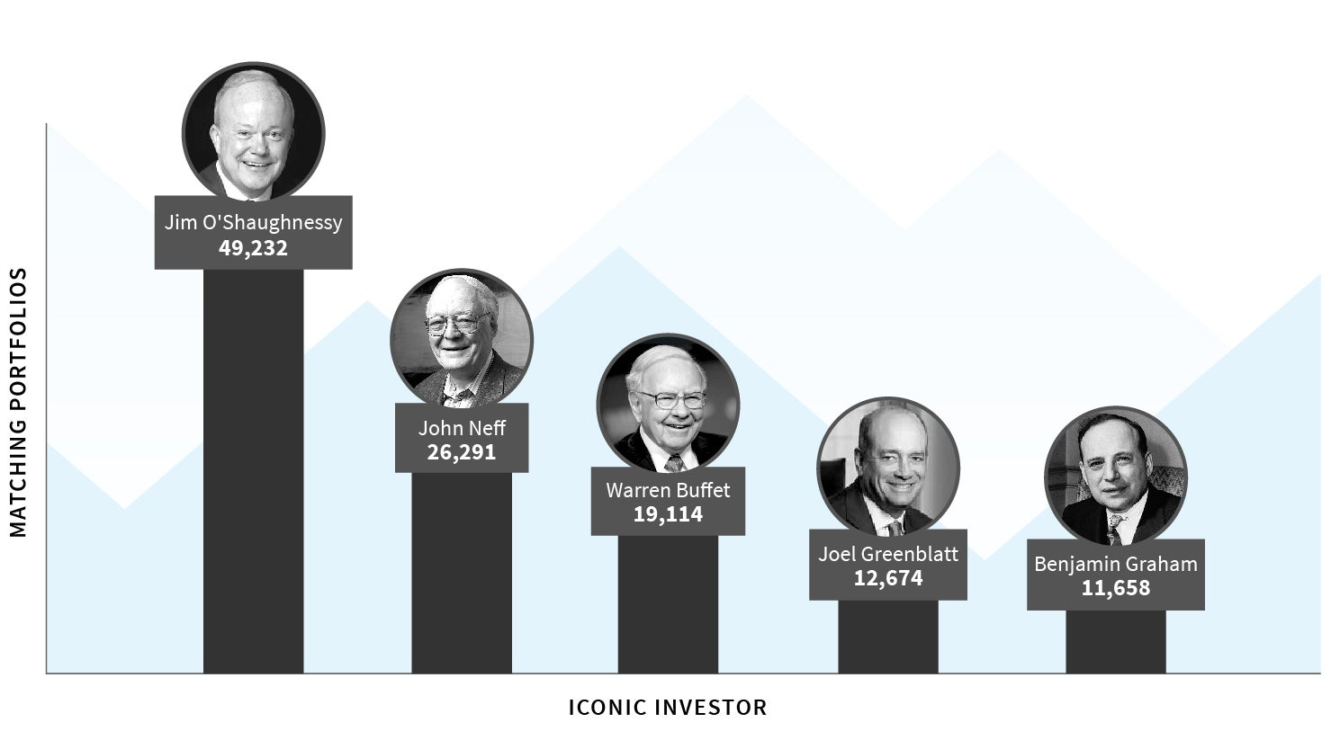 jim oshaughnessy warren buffett benjamin graham