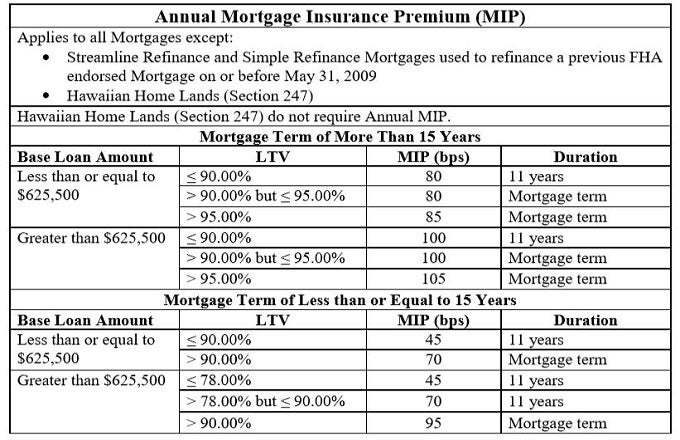 Pmi And Other Mortgage Insurance The Complete Guide Investopedia