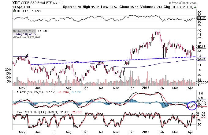 Technical chart showing the performance of the SPDR S&P Retail ETF (XRT)