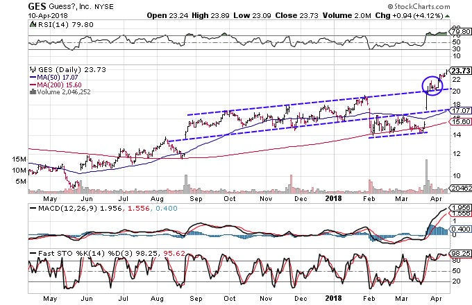 Technical chart showing the performance of Guess', Inc. (GES)