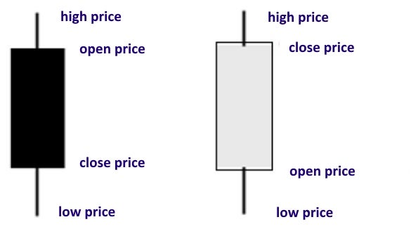 Graphic showing the components of a candlestick