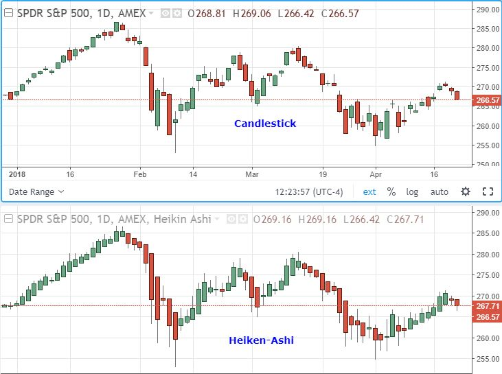 Image showing the construction of a Heikin-Ashi chart versus a regular candlestick chart