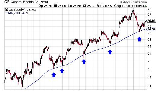 Technical chart showing moving average acting as support