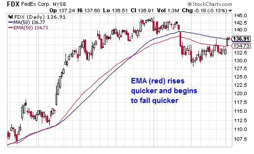 Technical chart showing the exponential moving average (EMA) versus the simple moving average (SMA)