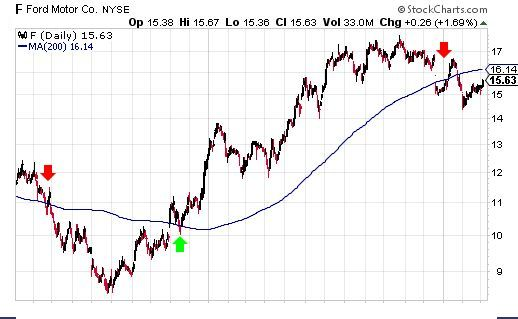 Chart showing a moving average crossover strategy