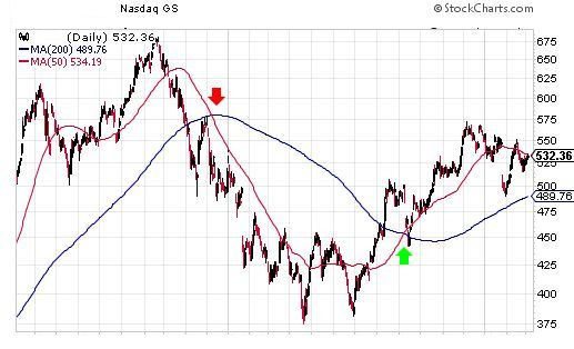Chart showing a crossover between two moving averages