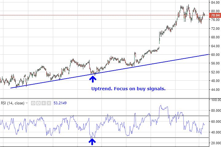 Chart showing RSI oversold condition in uptrend
