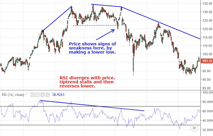 Chart showing RSI diverging with price