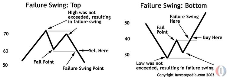 Chart showing an RSI failure swing top and bottom