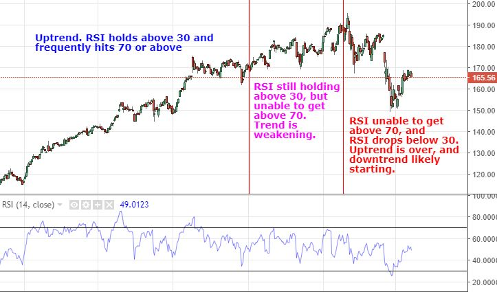 RSI trend levels showing reversal