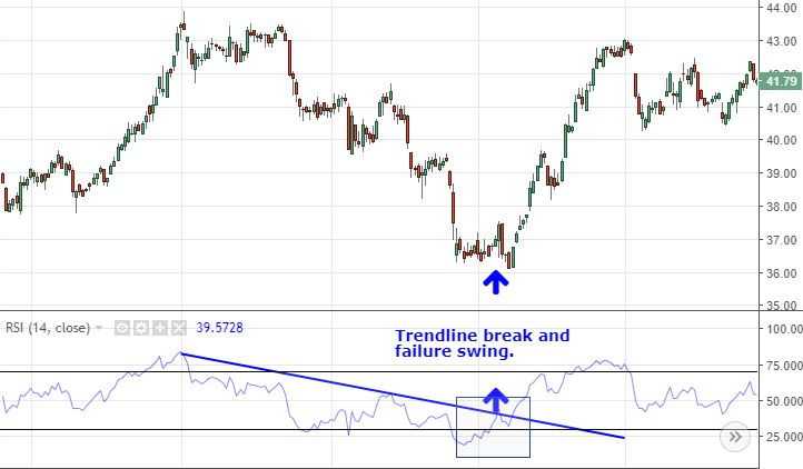 Chart showing RSI trendline break