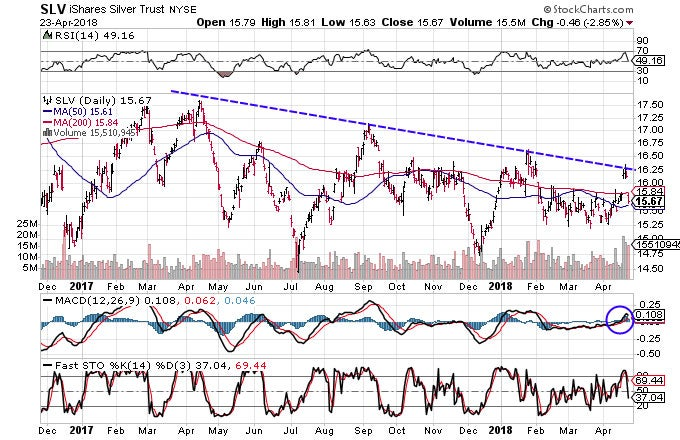 Technical chart showing the performance of the iShares Silver Trust (SLV)
