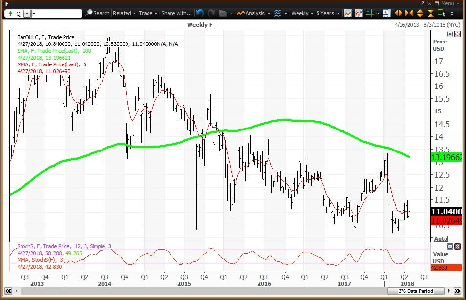 Weekly technical chart showing the performance of Ford Motor Company (F) stock