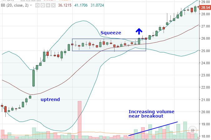 Using bollinger bands to gauge trends