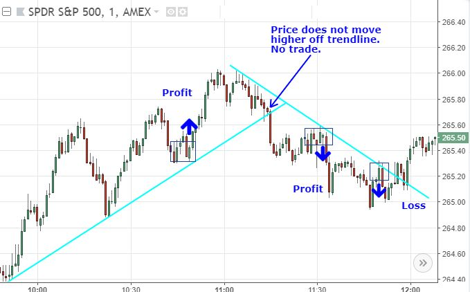 End of day or intraday forex