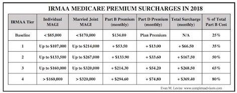 Understanding IRMAA: The Medicare Surcharge | Investopedia