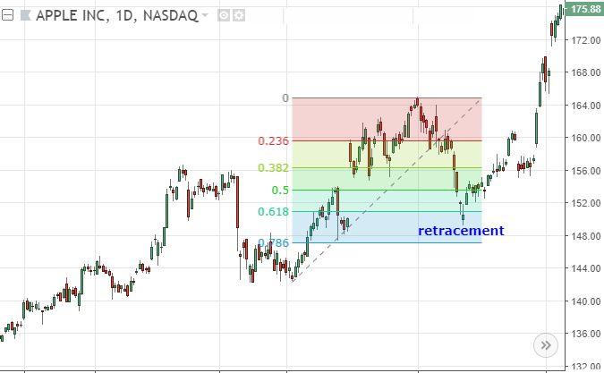 Chart showing Fibonacci retracement