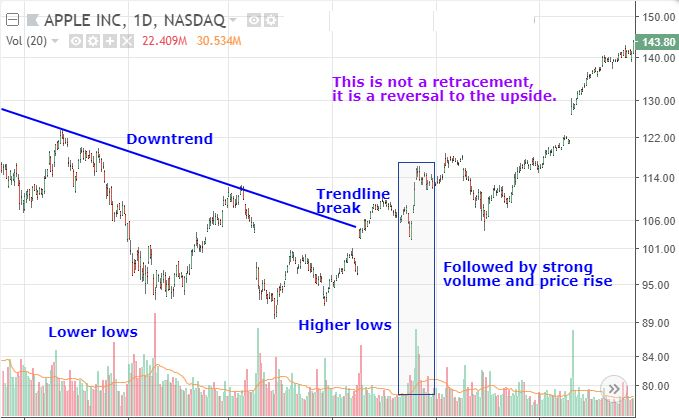 Chart showing trendline reversal with trading