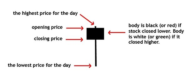 Diagram Of A Hanging Man Candlestick Pattern