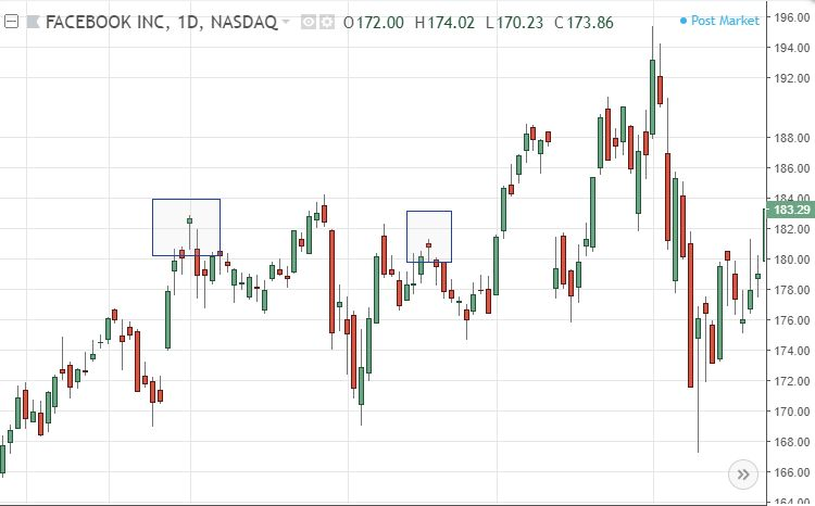 Hanging Man Candlestick Chart Example
