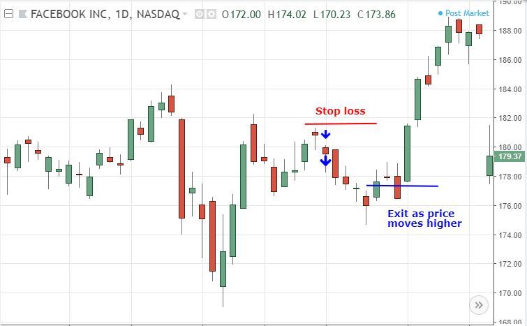 Chart Showing A Hanging Man Trade Strategy
