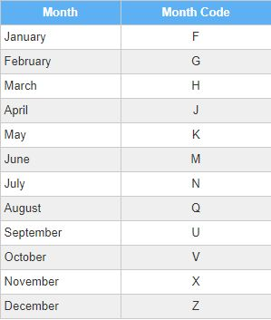Futures Trading Month Codes