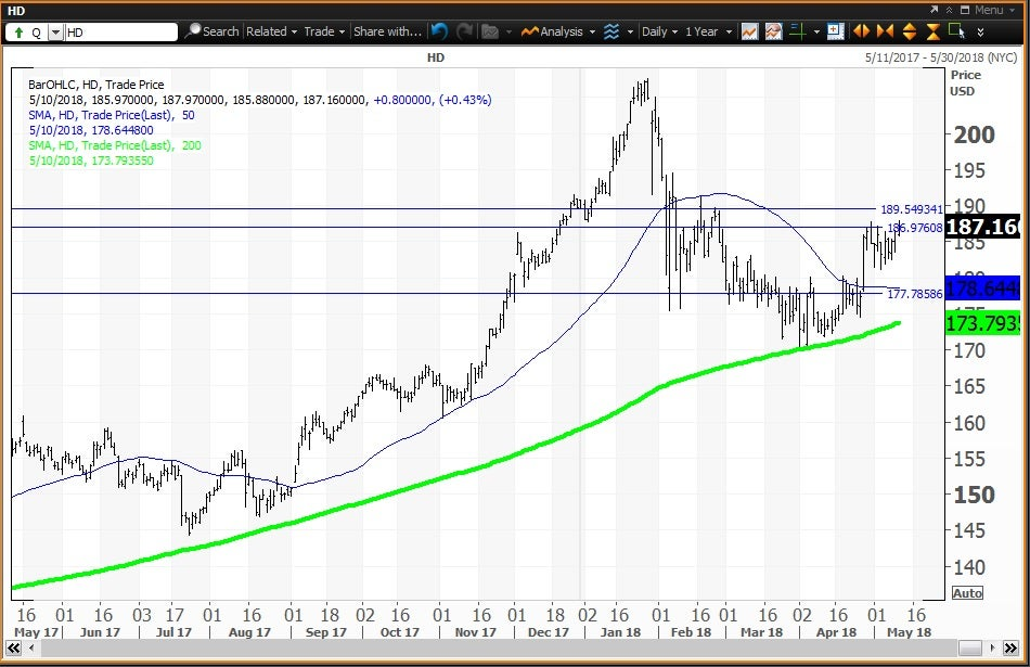 Daily technical chart showing the performance of The Home Depot, Inc. (HD) stock